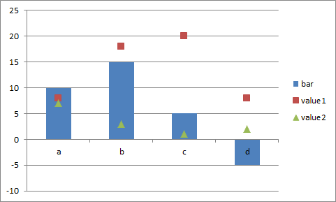 Solved How To Combine Bar Chart And Dot Plot Sas Support Communities