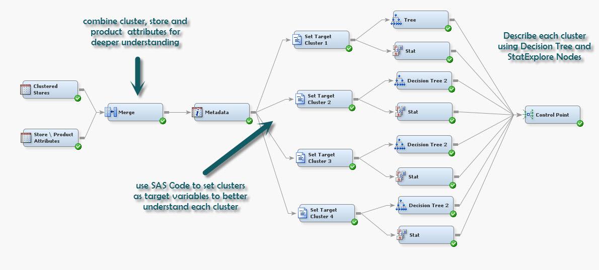demand based store clustering by example with sas sas support rh communities sas com SAS vs SAS Enterprise Guide SAS Enterprise Guide Icon