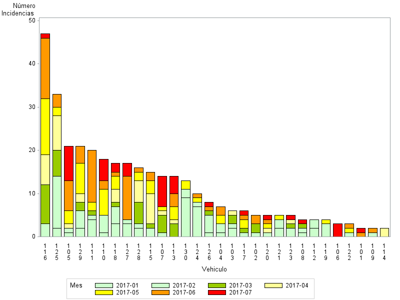 sas output, it is ordered by total frequency but I would like the ones in red (latest month) to show in the first bars on the left and in order of the value (please see next graph)