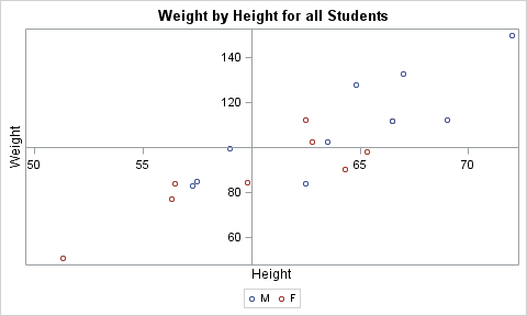 proc template define statgraph class begingraph entrytitle weight by height for all students layout overlay xaxisoptslinearoptsorigin 60