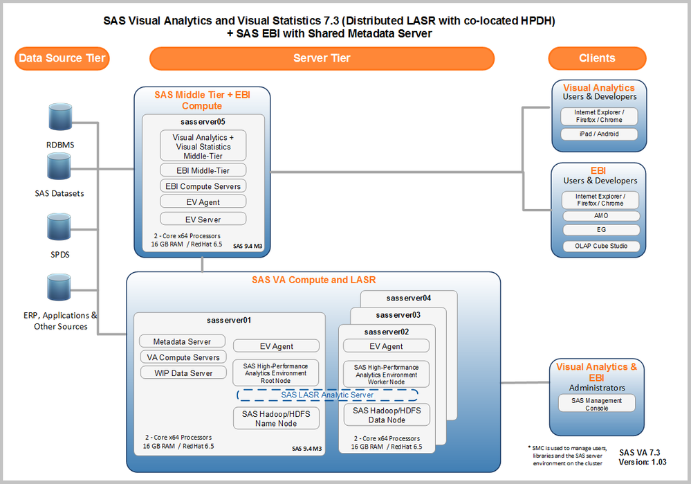 GATE Enterprises - SAS_Visual_Analytics_7.3_Architecture_Views.v1.04.png