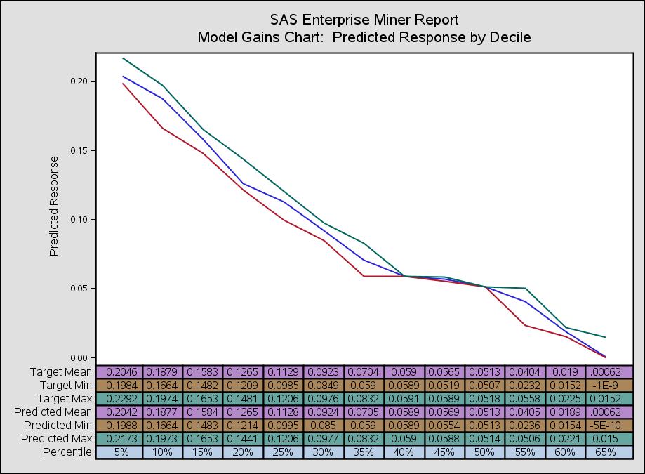 sas gain chart.png