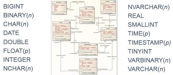 New Data Types via DS2