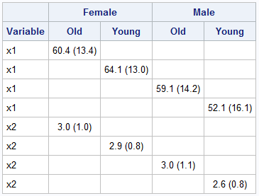 Table 3. Created from means dataset using across variables, but it doesn't quite work