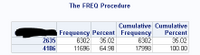 ttest freq table.PNG