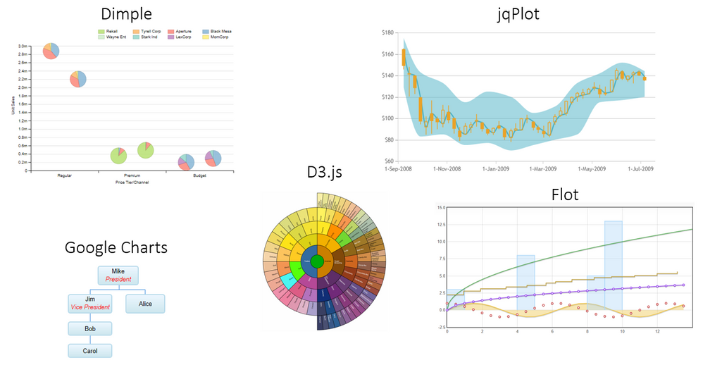 01-Example of third-party JavaScript visualization frameworks.PNG