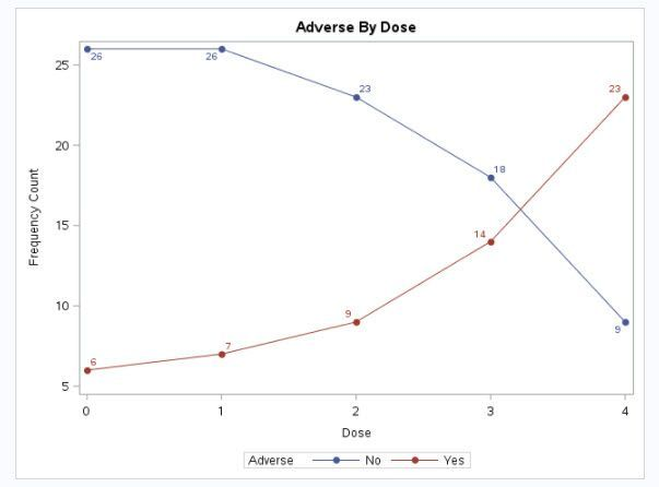 Adverse reactions by dose.jpg
