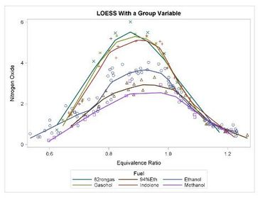 LOESS with a Group Variable.jpg