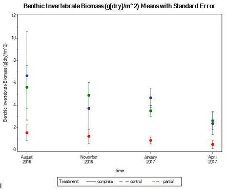 benthic biomass plot.JPG
