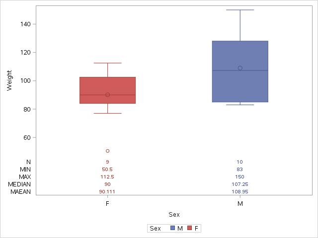 Short sleeved group sex statistics