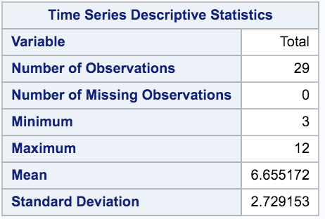 4 - Median Value of AccTimeSeries - 2.png