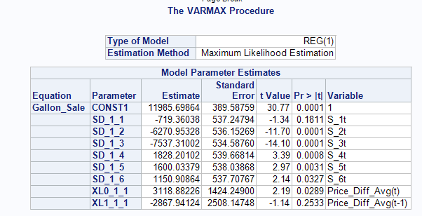 Proc_Varmax_Parameter_Estimate_output