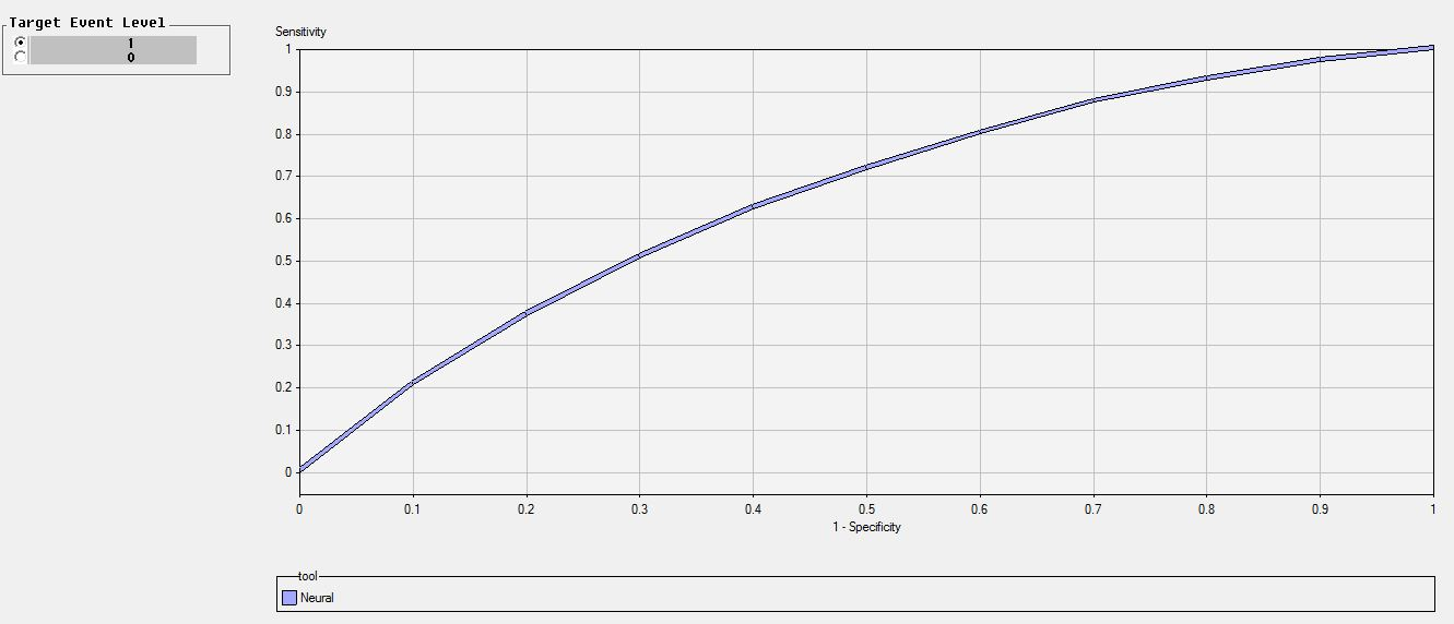 Solved: AUC value (Area Under Curve or ROC Index) in SAS M