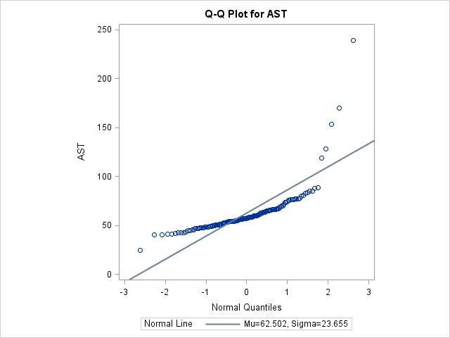 QQ plot AST.png