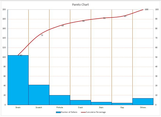how to create a pareto chart