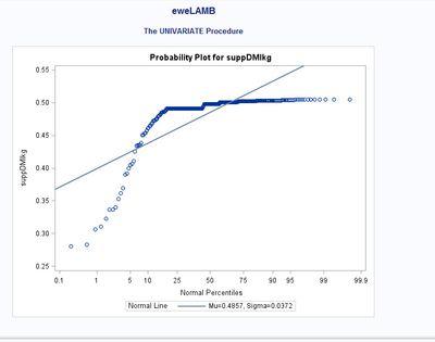 Supp intake graph.jpg
