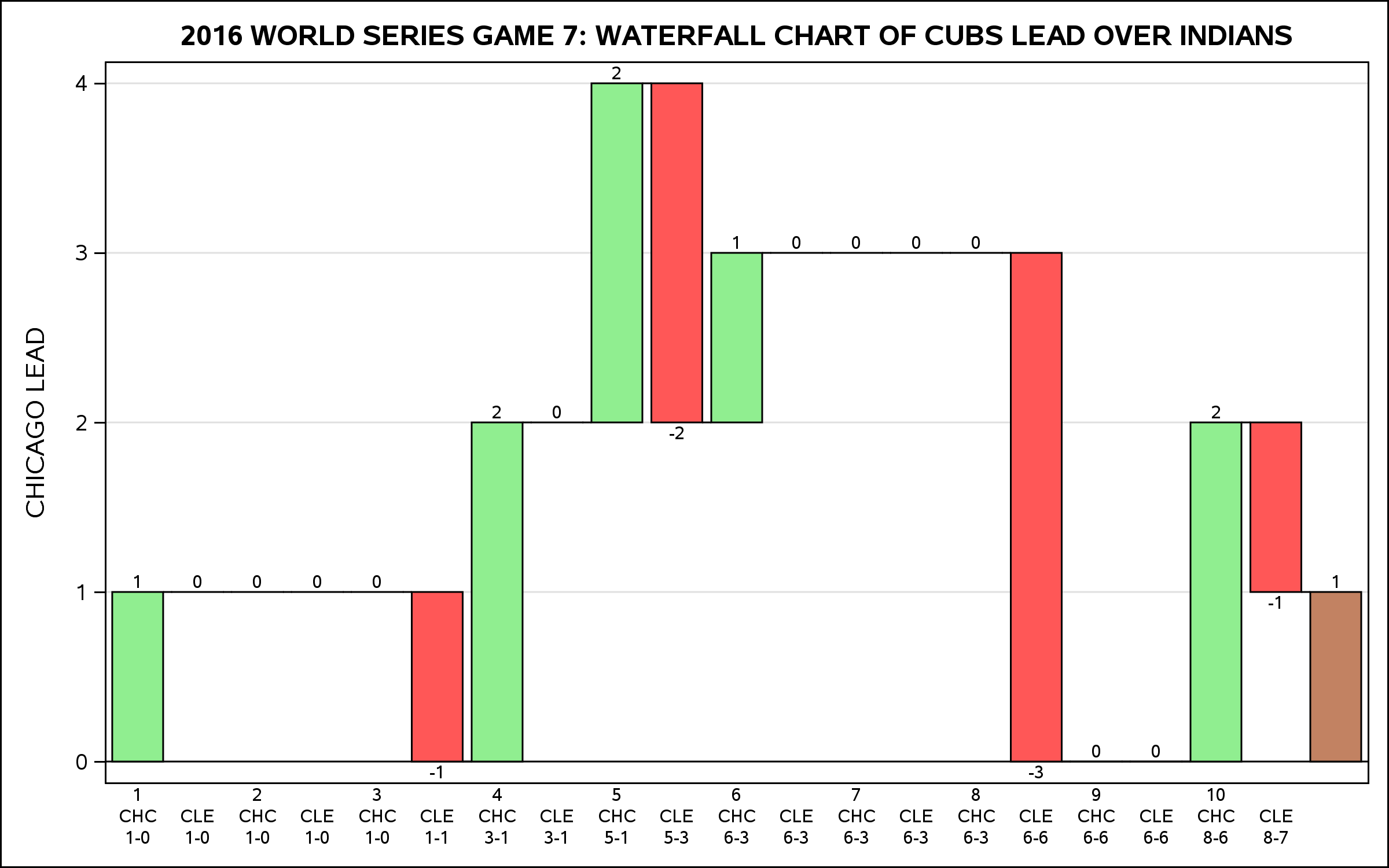 GAME7BOXSCORE.png