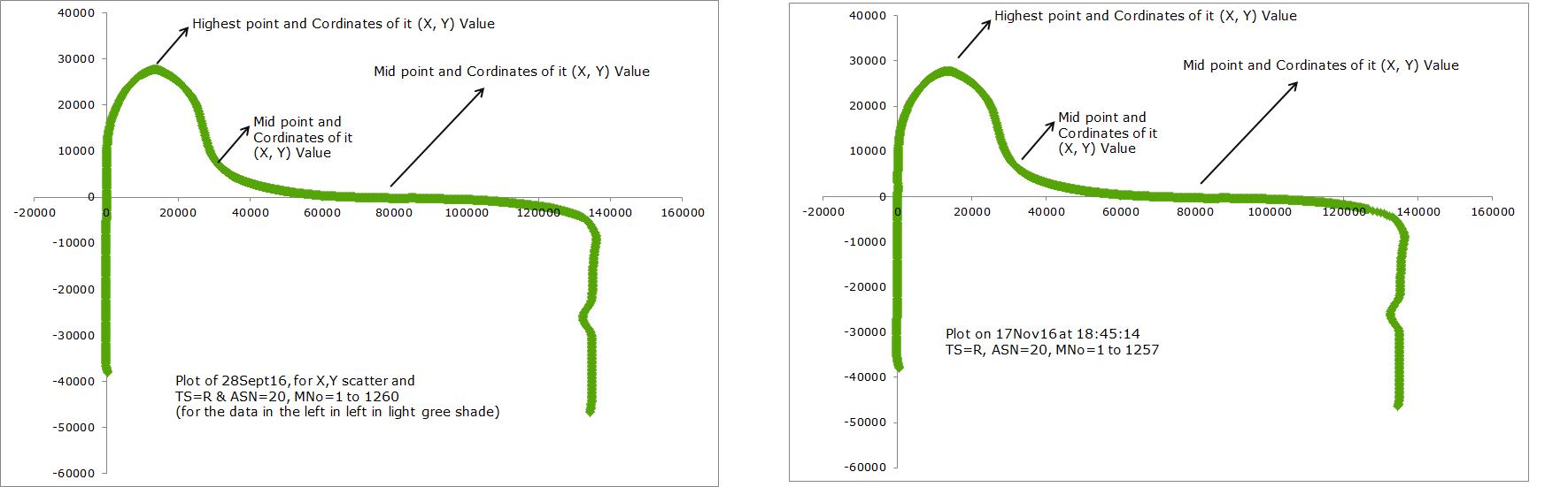 sample plots