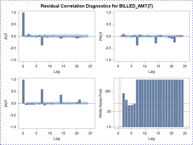 Residual Correlation Diagnostics.PNG