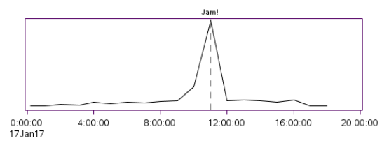Page views during January Jam.png