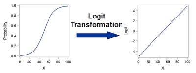 Logit Transformation for Regression Models article.jpg