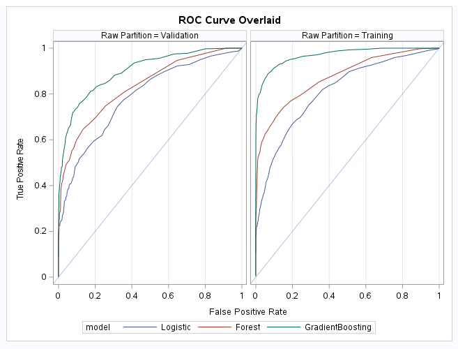 ROC Curve Overlaid image for Model Assessment article.png