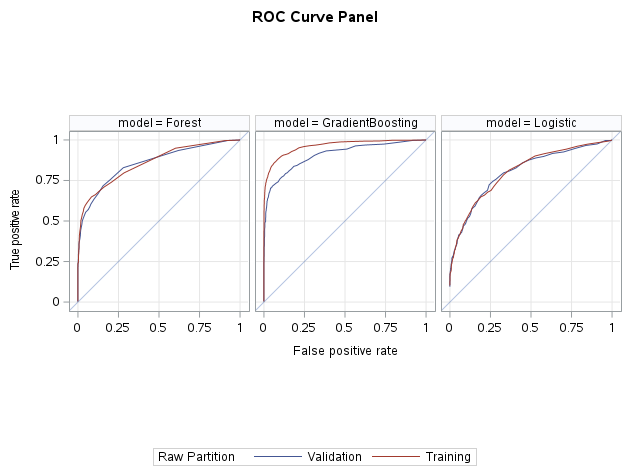 roc curve panel image for model assessment articlepng