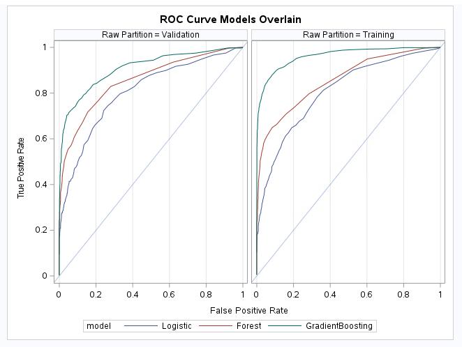 ROC Curve Models Overlain image for Model Assessment article.png