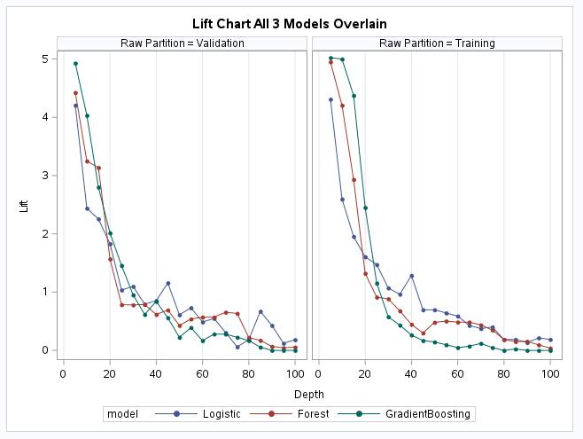 Lift chart all 3 models overlain for Model Assessment article.png