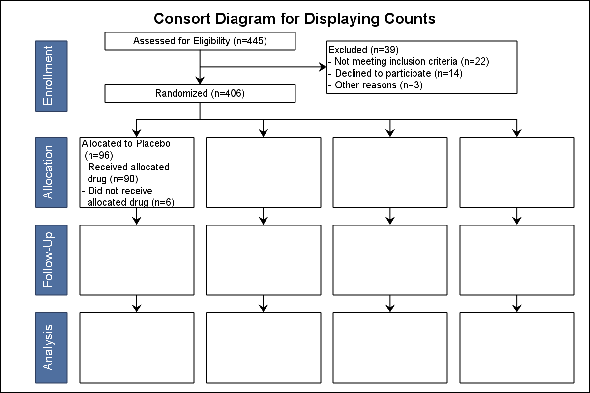 Consort diagram question sas support communities ccuart Image collections