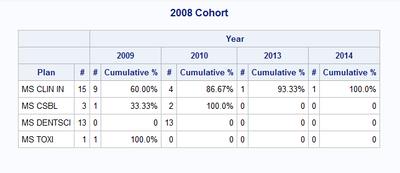 2008 cohort.PNG