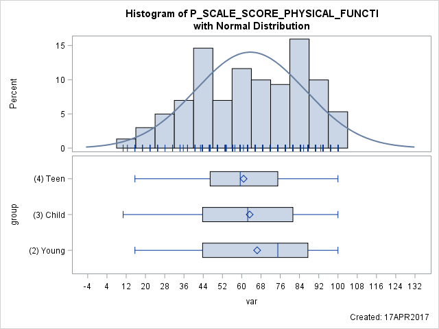 proc template histogram with different groups - SAS Support Communities