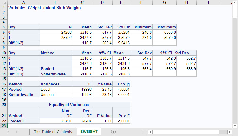 PROC TTEST output for weight variable has text indicating variable name and label.jpg