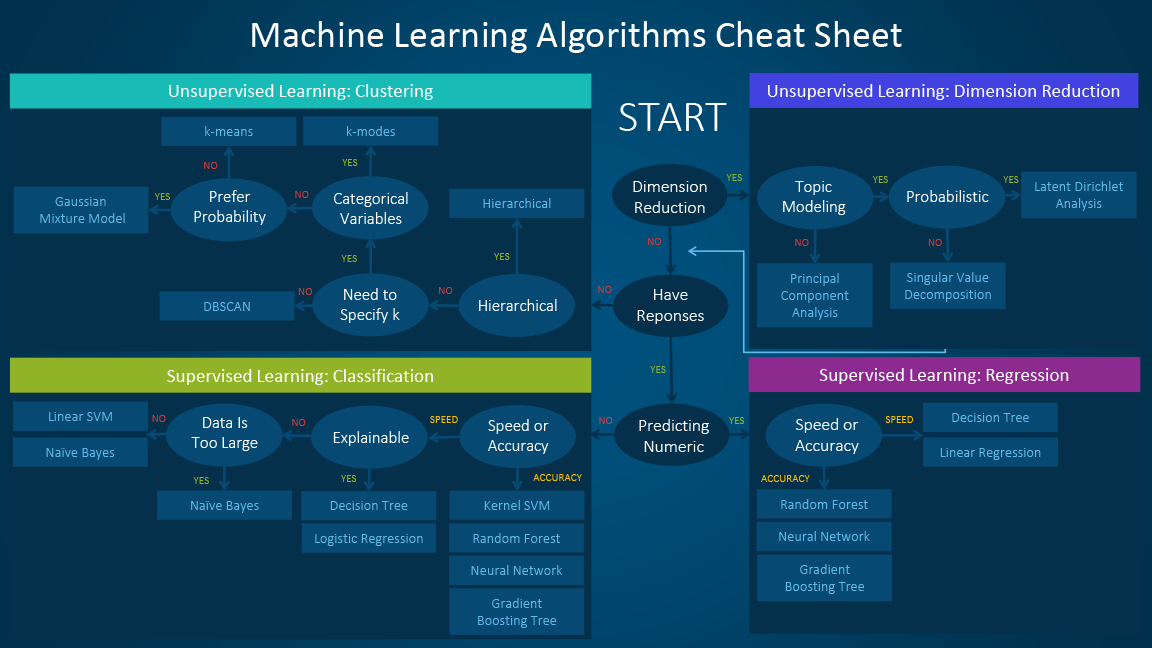 machine learning Master the essentials of machine learning and algorithms to help improve learning from data without human intervention.