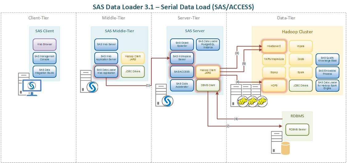 2_Serial_Load.png