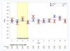 ODS Graphics version of plot with sample size and standard deviation at each visit.png