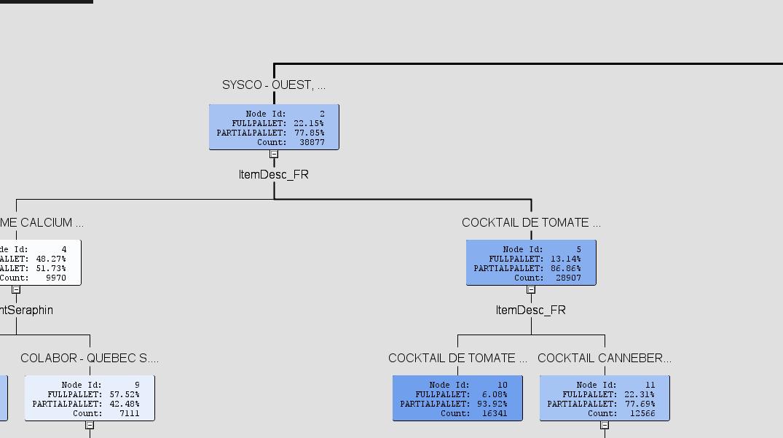 2017-06-16 15_27_13-Results - Node_ Decision Tree (2)  Diagram_ Target Commandes incompletes.png